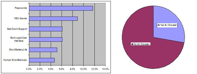 WSJ Tech Nuisances Composite Chart 761x286