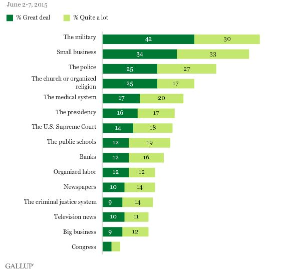 Gallup Poll Conf in Institutions 567x539